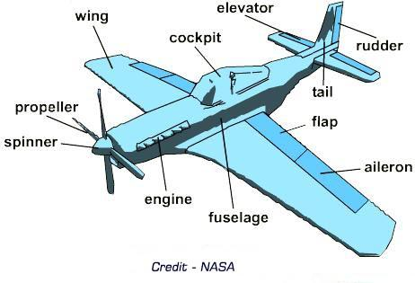 Describes the parts of an airplane